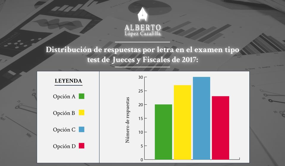 distribución de respuestas examen test de la oposición de Jueces y Fiscales